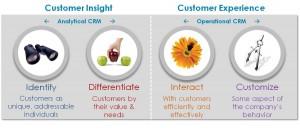 Sind Soziale Medien ausschliesslich «Marketing Kommunikation» Instrumente?