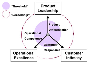 «Kundenorientierung» als Differenzierungsstrategie?