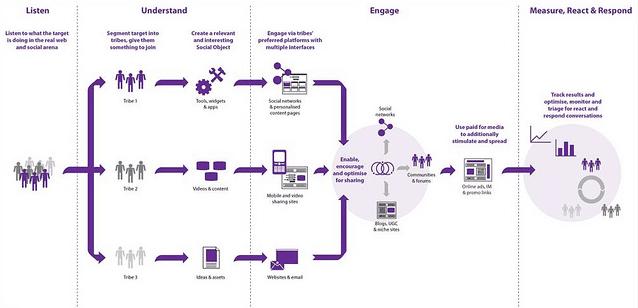 Braucht es eine Social-Media Strategie für KMU's?